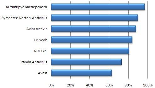 тест антивирусов